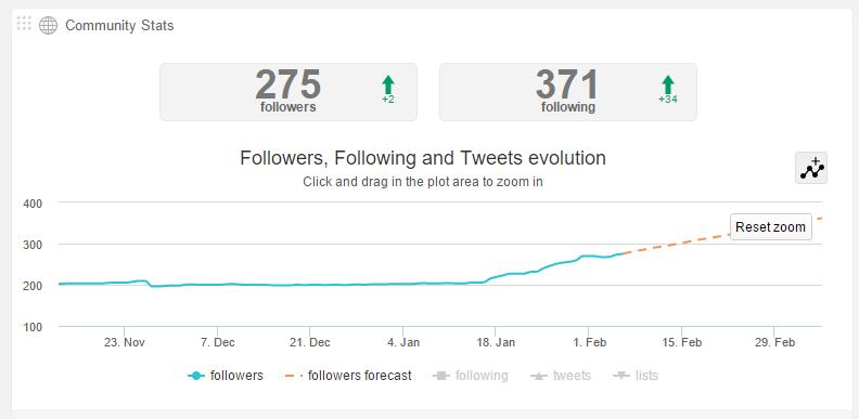 График роста количества подписчиков