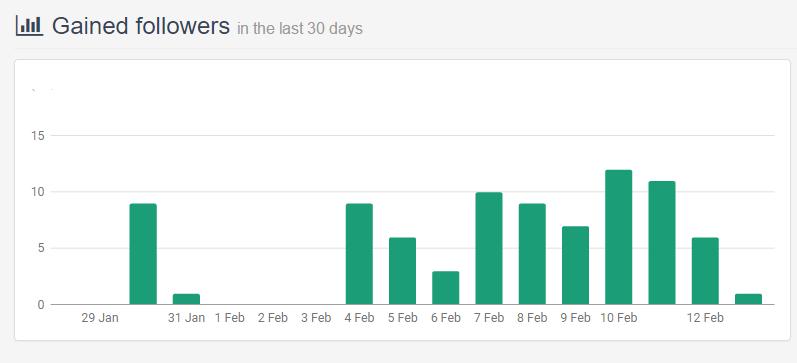 График роста числа фолловеров за 10 дней