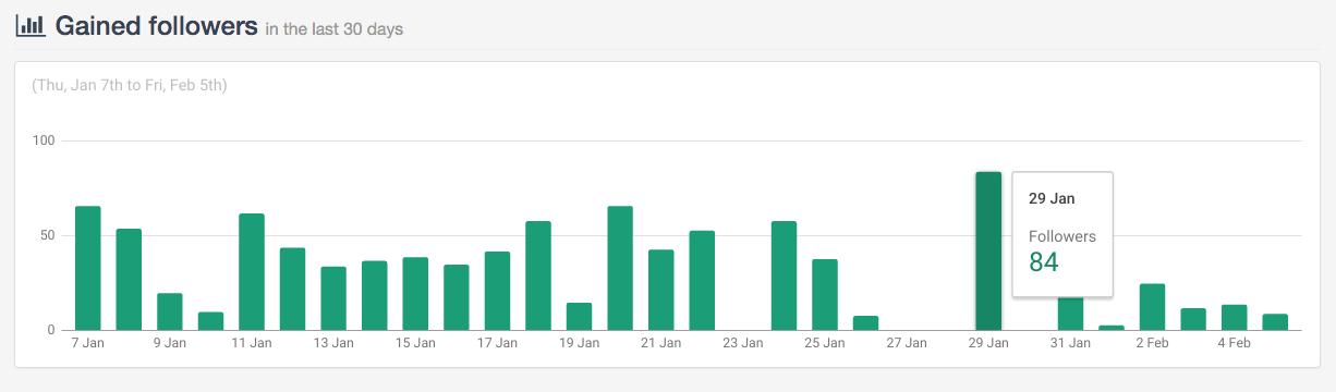 Статистика роста подписчиков в Jooicer