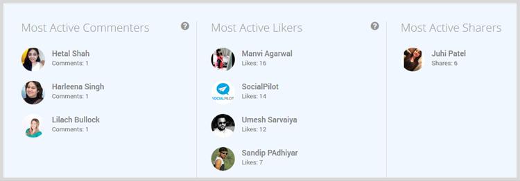 Наиболее активные комментаторы::Наиболее активные лайкеры::Наиболее активные репостеры