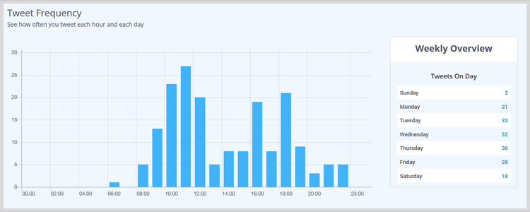 Частота твитов