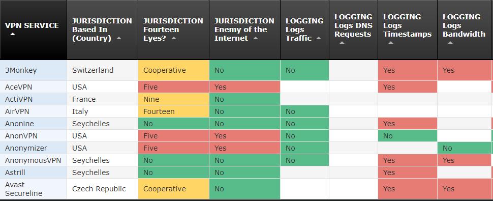 Подробное сравнение VPN
