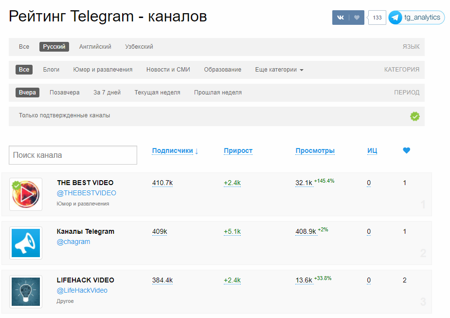 Статистика каналов в Telegram Analytics