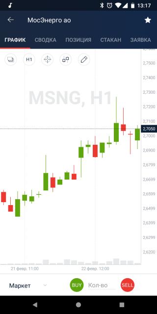 График курса акций