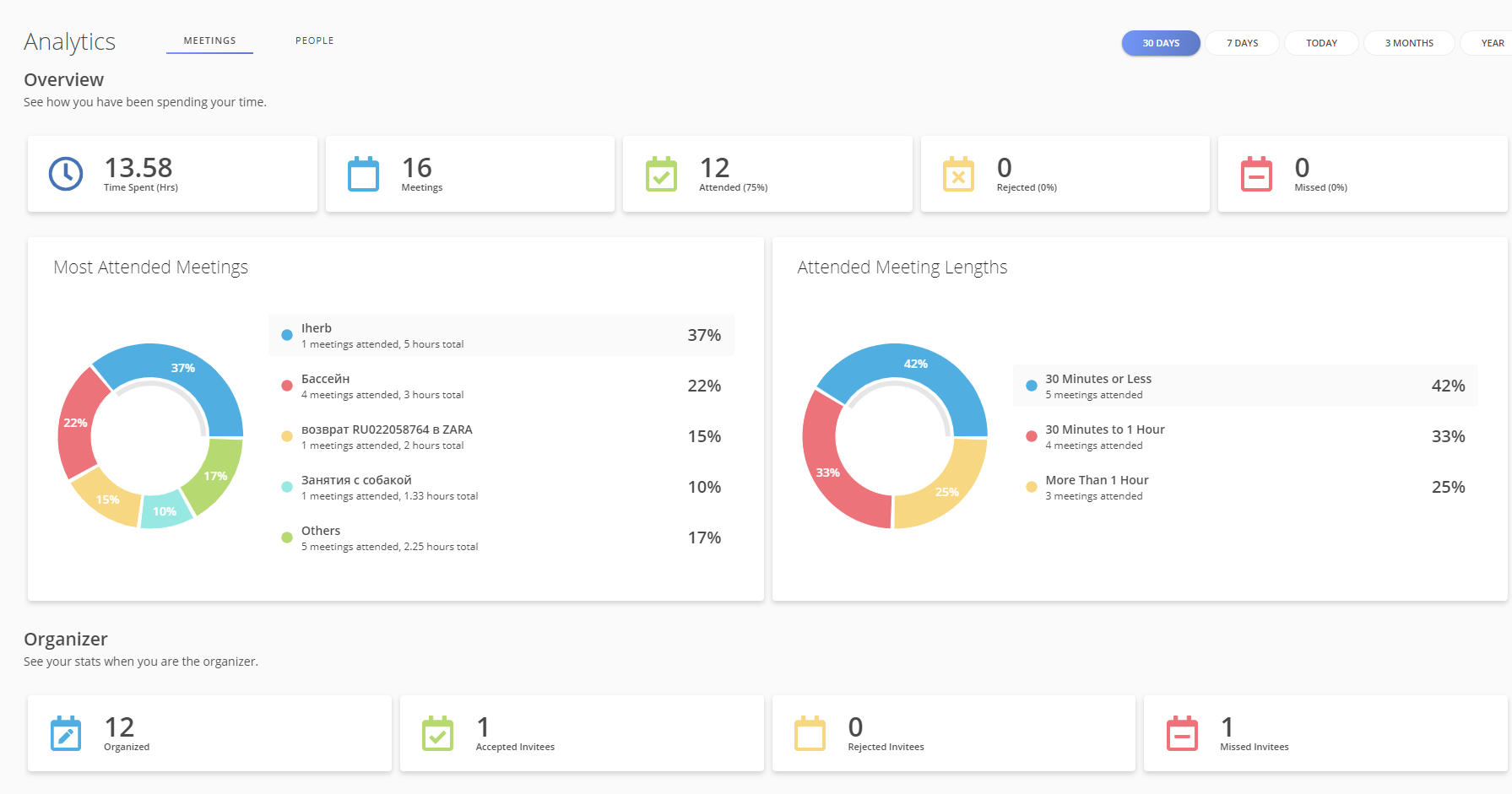 Analytics for Google Calendat