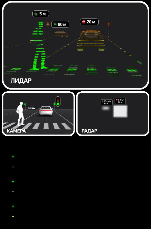 Сенсоры беспилотного автомобиля