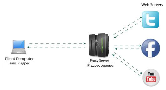 Принцип работы Proxy