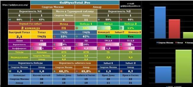 Народный рейтинг лучших программ по ставкам на спорт