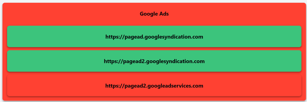 Ad Block Tester — сервис для проверки блокировщика рекламы