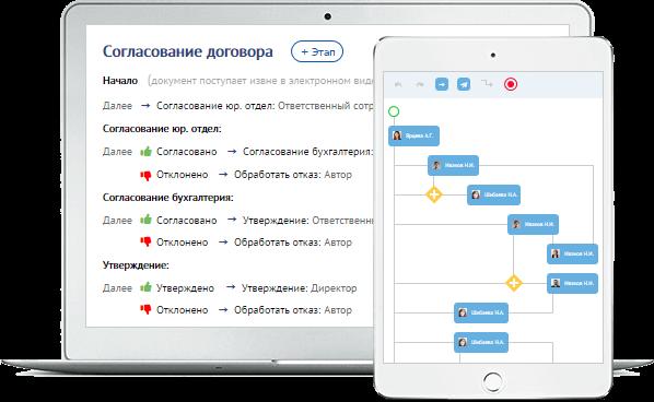 Обзор сервиса СБИС для управления бизнес-процессами